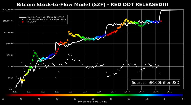 bitcoins stock to flow model signals a new bitcoin bull run